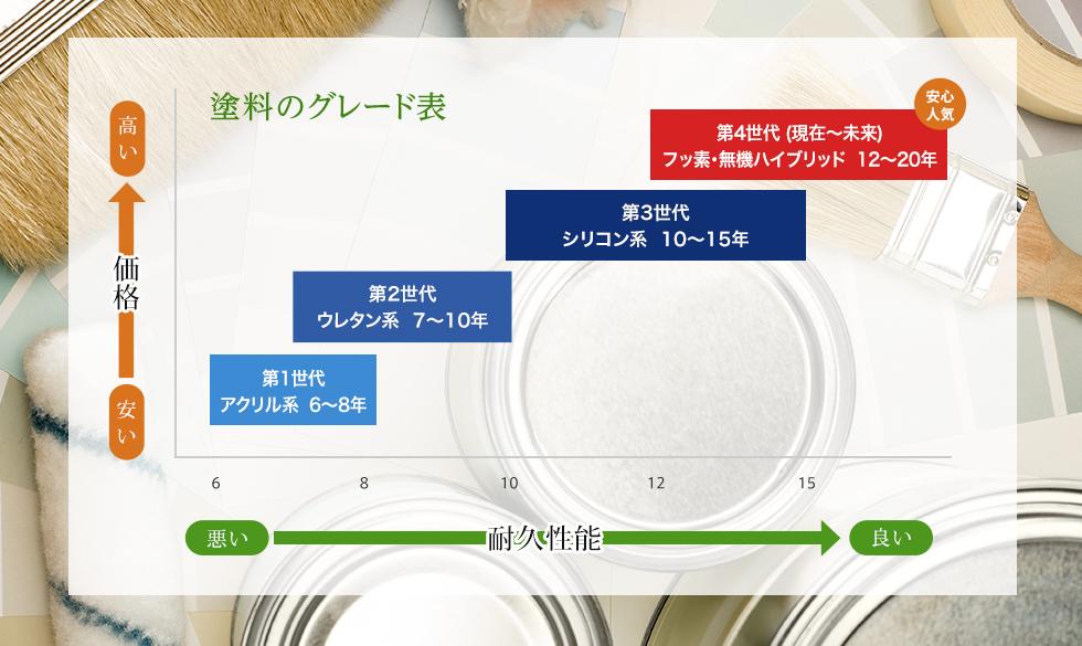 塗料のグレード表