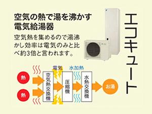 エコキュート 空気の熱でお湯を沸かす電気給湯器。空気熱を集めるので湯沸かし効率は電気のみと比べ約3倍と言われます。